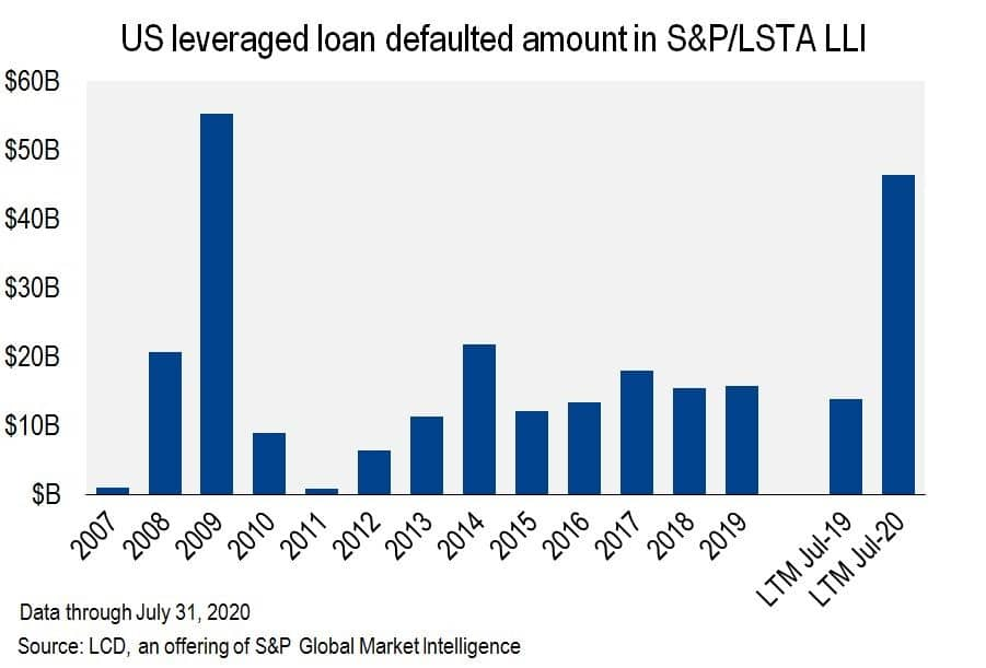 us leveraged loan defaulted amount