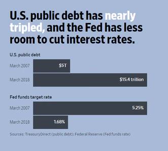 us public debt chart recession