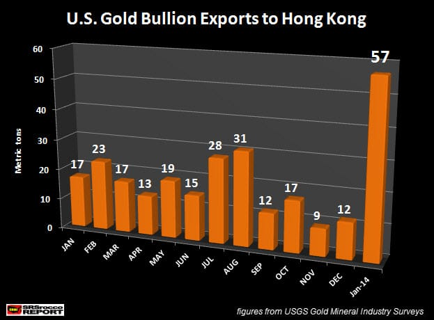 usa gold exports hong kong china