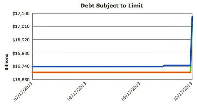 record one day increase for usa debt