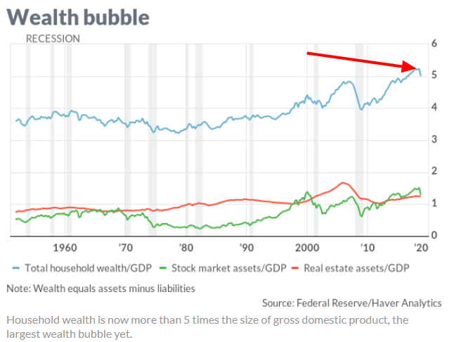 wealth bubble