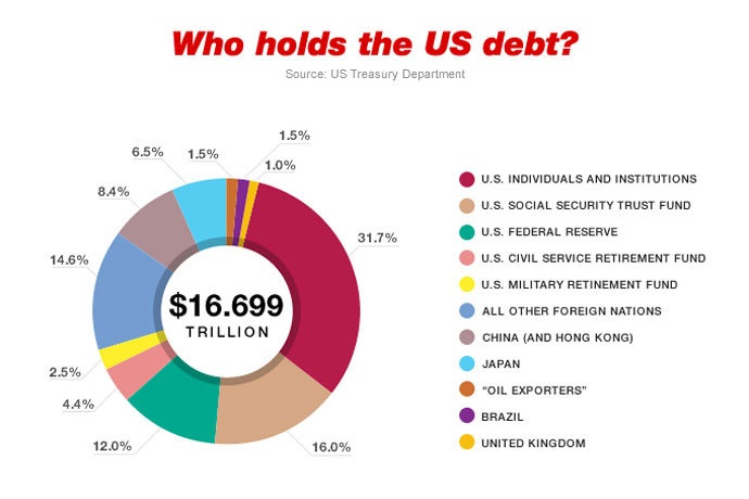 who holds us debt