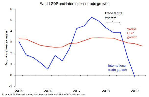 world gdp and trade growth