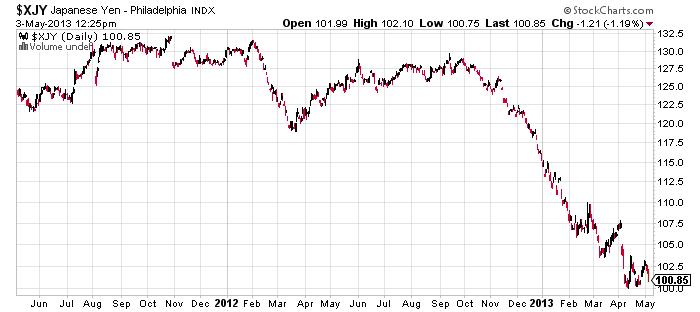 yen versus other major currencies